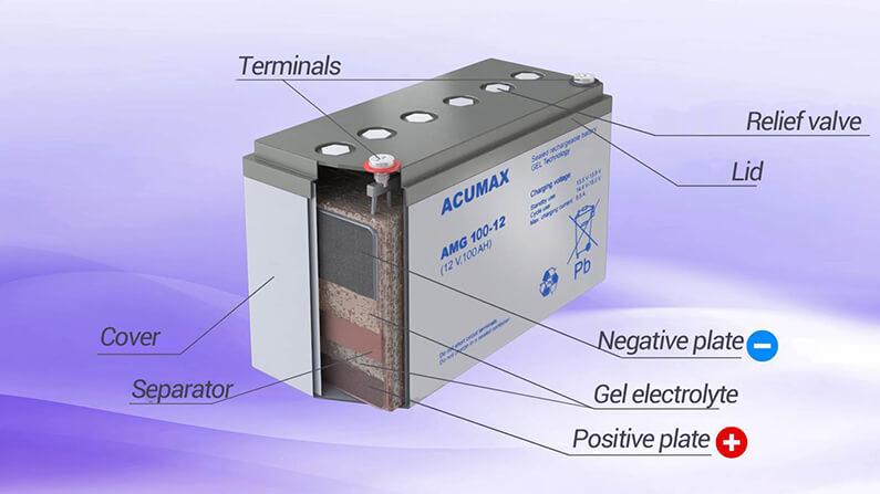 Inside a gel battery